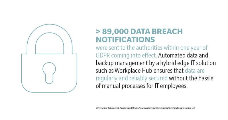89.000 data breach notifications