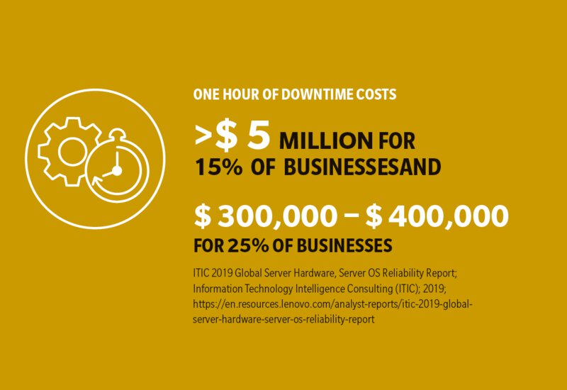 One hour of downtime cost of networks