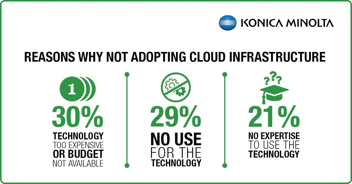 SMB IT Pain Points - reasons for not adopting cloud