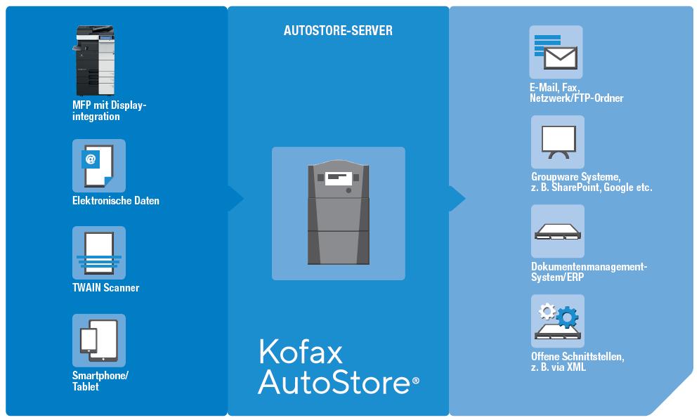 Kofax AutoStore Workflow