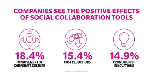 Collaboration & communication infographic benefits