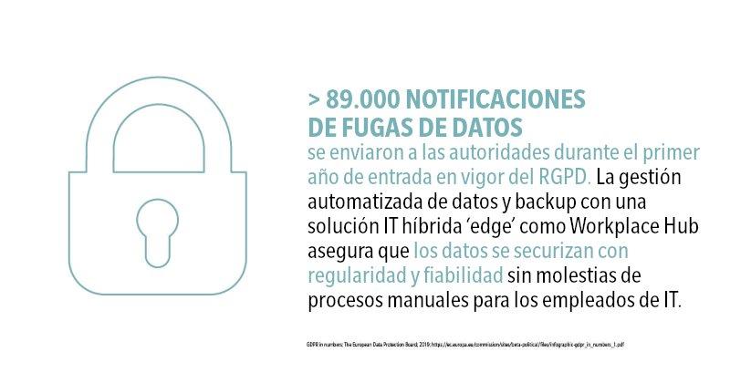 89.000 notificaciones de fugas de datos
