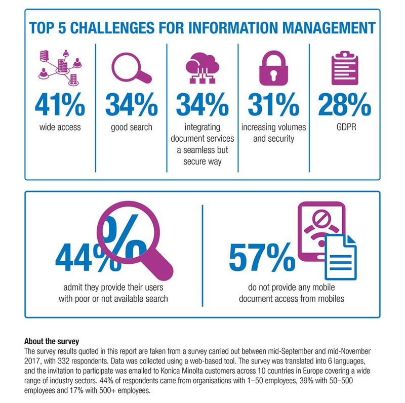 Information Managament Survey Results with enterprise search information