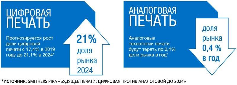 change print market inkjet