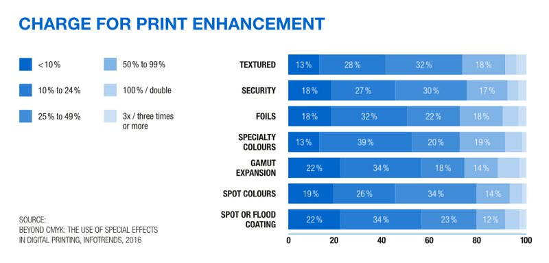 Embellishment - Charge For Print Enhancement