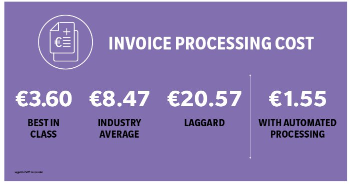 Invoice Processing costs infographic