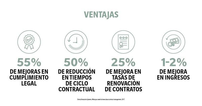 Infografía: Ventajas de la gestión de contratos