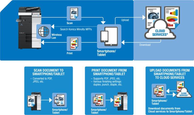 Konica Minolta Mobile Print workflow