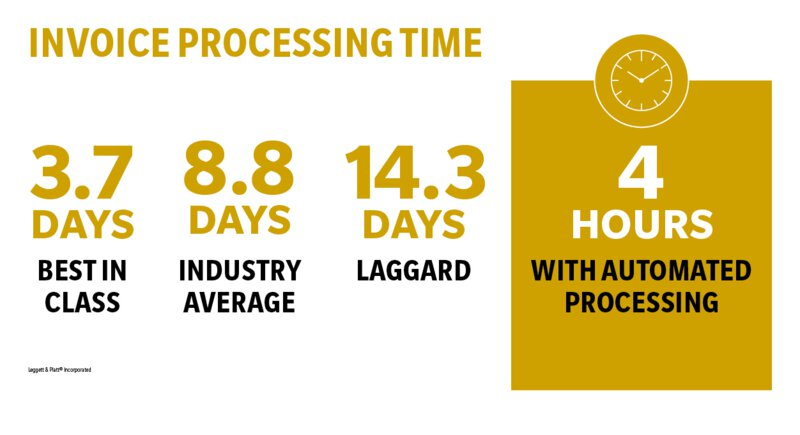 Invoice Processing time infographic
