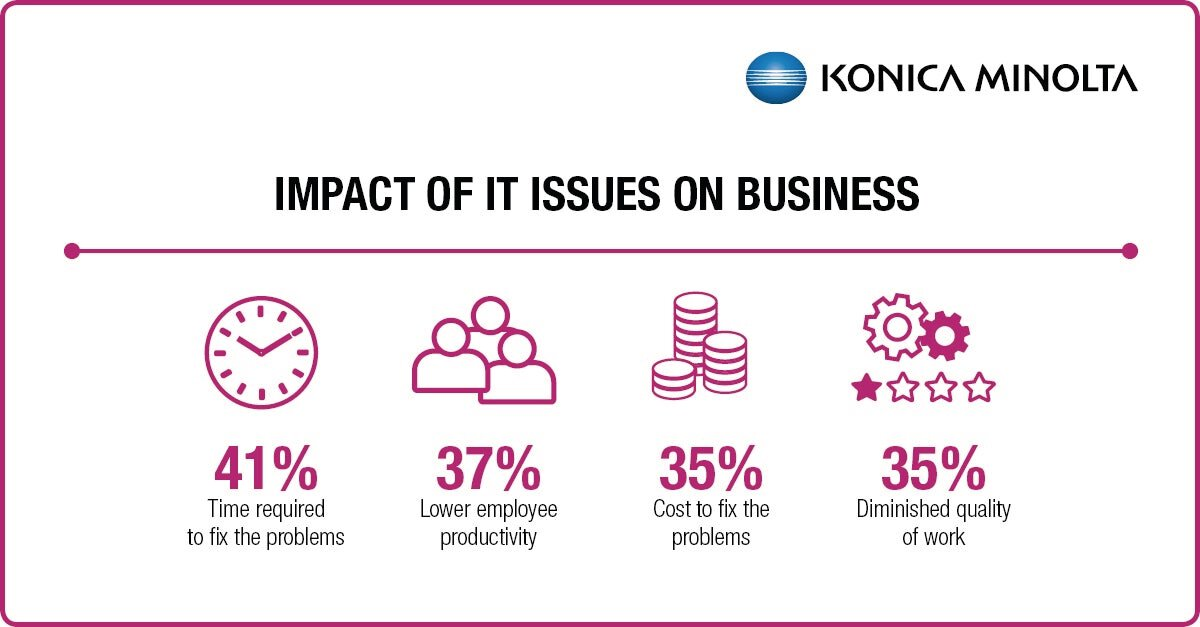 SMB IT Pain Points 3 - impact of IT issues on business