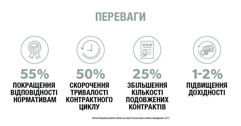 Переваги управління контрактами. Інфографіка
