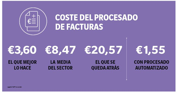 Costes del procesado de facturas