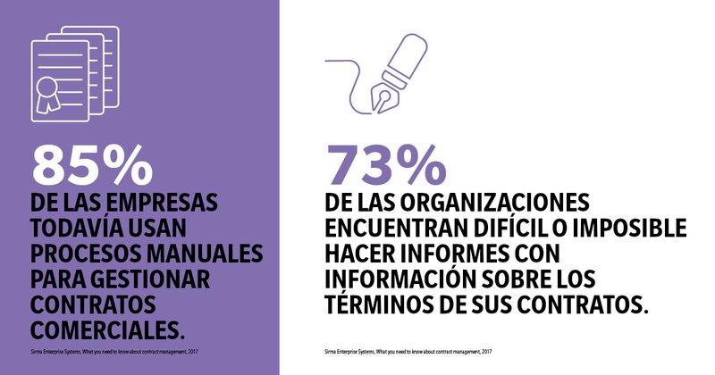 Infografía: Procesos manuales en gestión de contratos