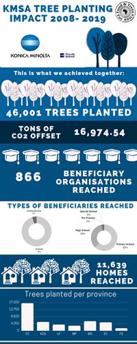 KMSA Tree Planting Impact