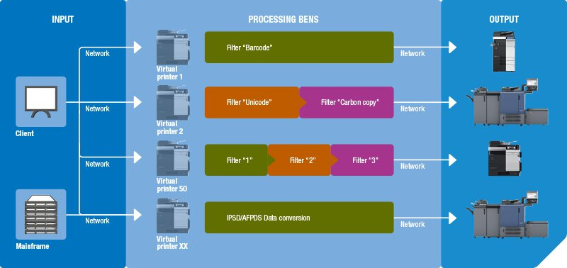 BENS Server workflow