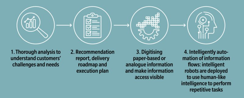 robotic process automation four steps graphic