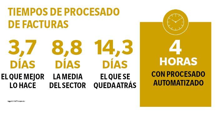 Tiempo del procesado de facturas