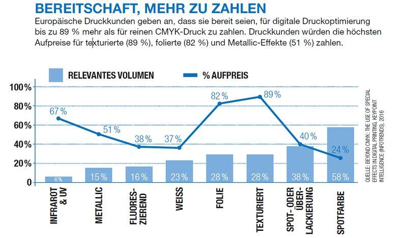 Infografik - erhöhte Bereitschaft mehr zu zahlen für veredelte Verpackungen